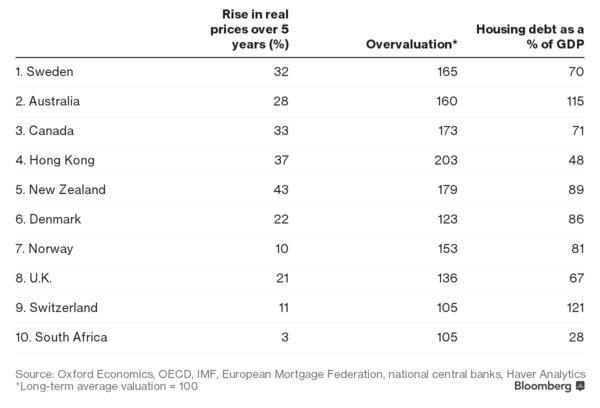 10 thị trường nhà ở rủi ro nhất thế giới