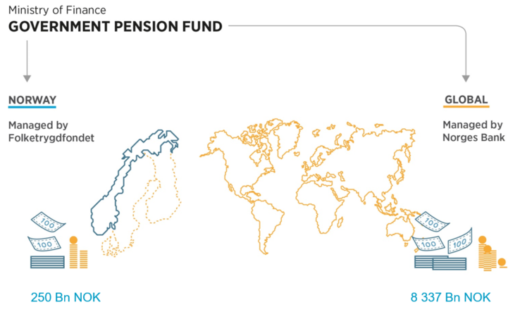 Government Pension Fund of Norway | 2dhHoldings