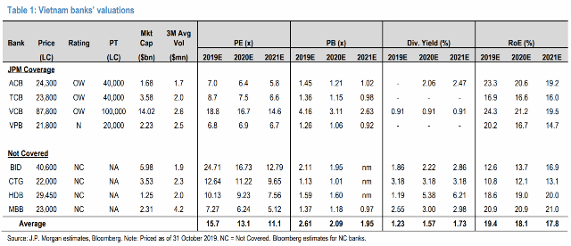 P Morgan: 4 cổ phiếu ngân hàng Việt Nam có thể tăng 14-68% trong 12 tháng tới