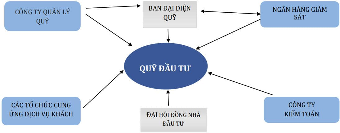 Tổng quan về Quỹ Đầu tư tại Việt Nam